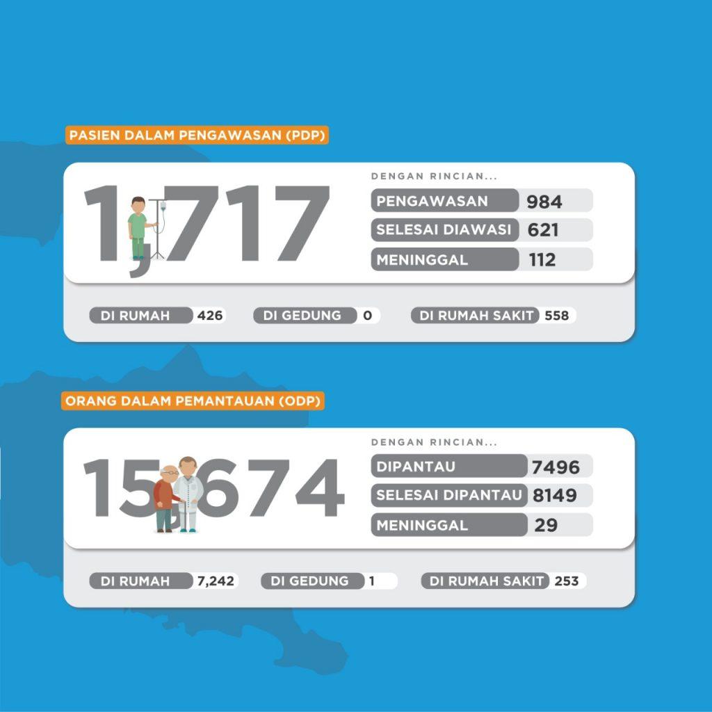 Update positif Corona Jatim mencapai 514 pada Kamis (16/4/2020). Ada tambahan 15 orang yang positif. Sehari sebelunya tercatat 499 pasien Covid-19.
