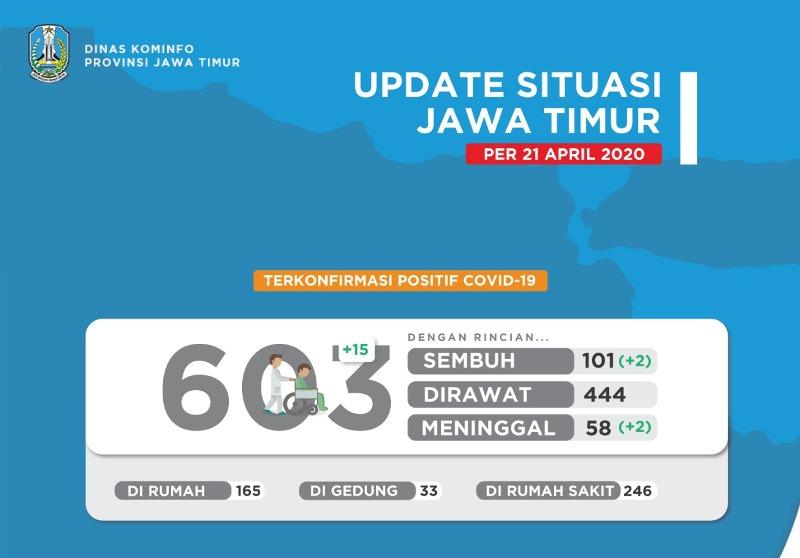 Tabel pasien positif Covid-19 menjadi  603 orang di Jawa Timur.