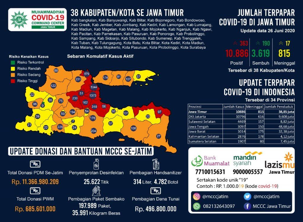 Demi Covid 19, Muhammadiyah Jatim gelontorkan taawun sosial 12 miliar. Hal itu disampaikan Ketua Muhammadiyah Covid-19 Command Center (MCCC) Jatim Ir Tamhid Mashudi.
