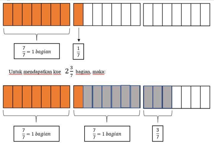 Soal dan pembahasan AKM Literasi Numerasi