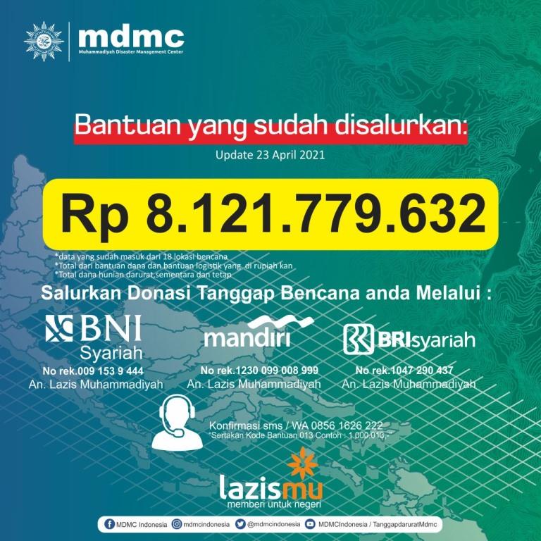 MDMC salurkan dana 8 Milyar untuk tanggap bencana selama Januarin hingga April. Juga melaksanakan 80 respon kebencanaan di berbagai daerah.